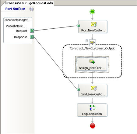 Orchestration Patterns with BizTalk Server : Process Abstraction