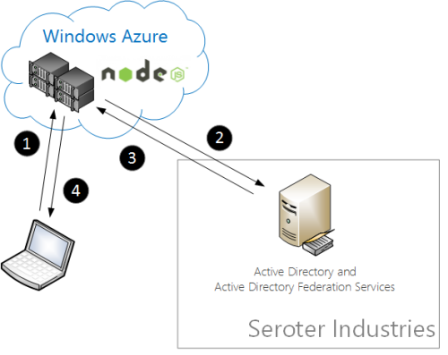 Using Active Directory Federation Services to Authenticate