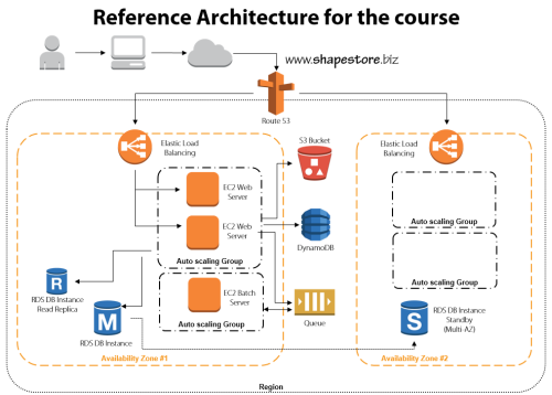 Pluralsight course on architecting highly available for Aws architecture training