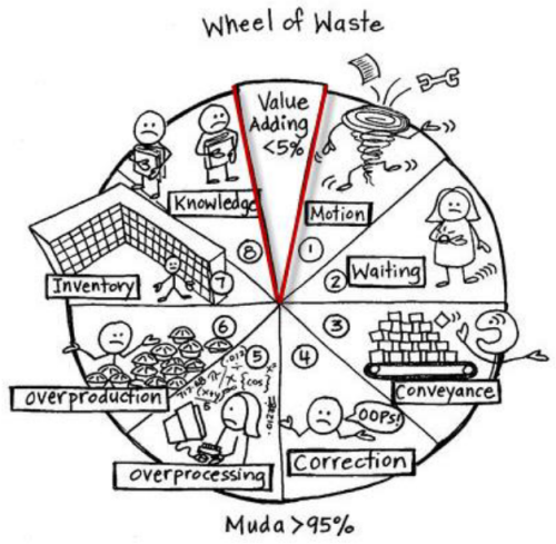"DevOps, Cloud, and the Lean ""Wheel of Waste"""